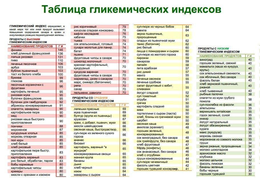 Гликемическая нагрузка продуктов: как рассчитать, таблица и норма в день