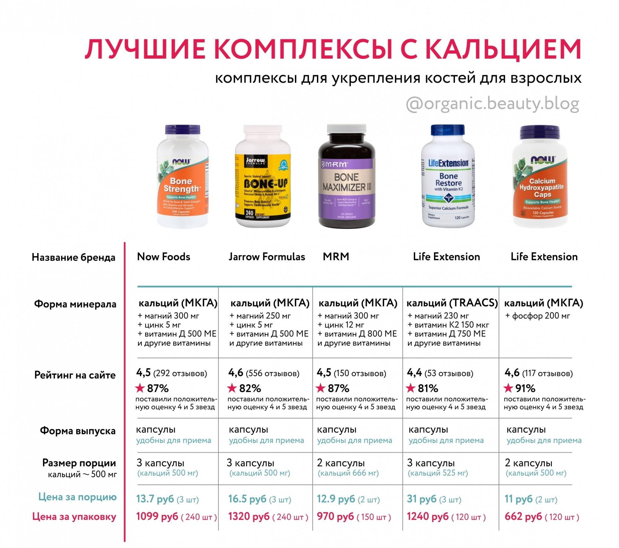 Как выбрать правильные витамины?