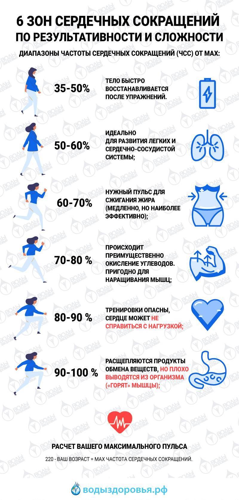 Кардиотренировки для похудения и жиросжигания | women planet