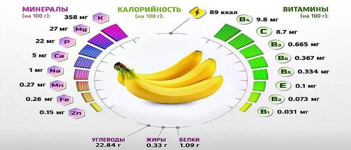 Сколько белков, жиров, углеводов, калорий в одном банане на 100 грамм