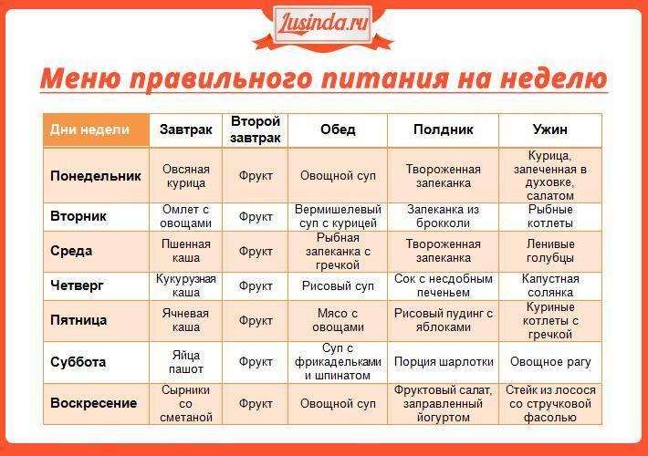 » меню правильного питания на неделю
