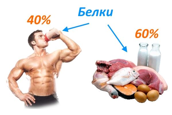 Когда и зачем нужен белок — до или после тренировки?