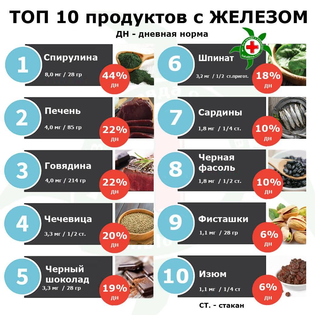 Продукты повышающие гемоглобин в крови: женщинам, мужчинам и детям | lisa.ru