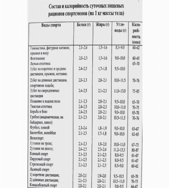 О питании для эктоморфа: сколько калорий необходимо, питание для набора массы