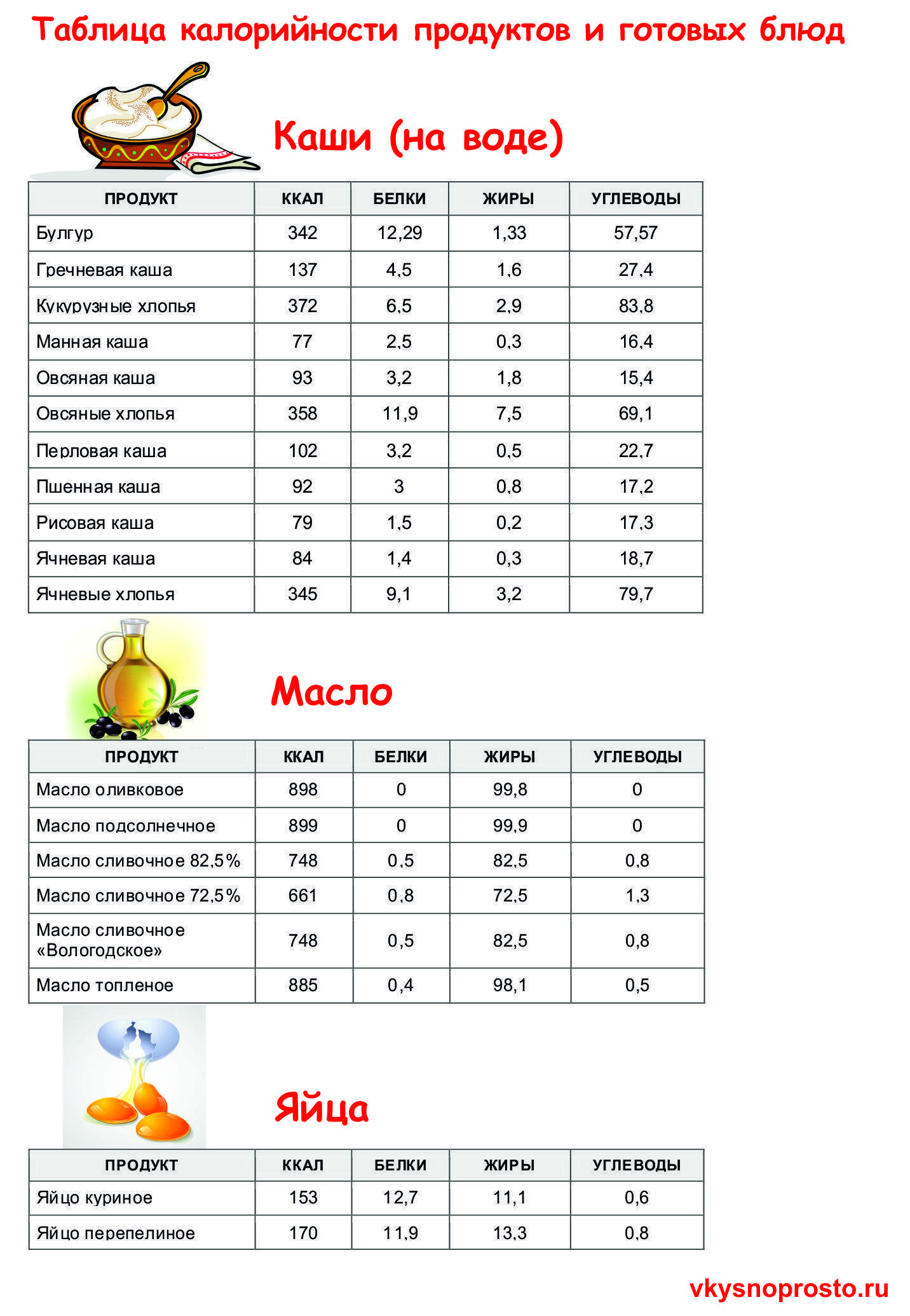 Таблица калорийности – скачать.