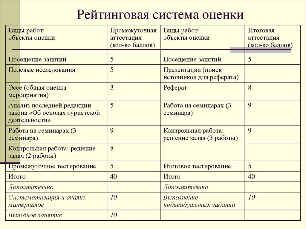 Правила и критерии фигурного катания