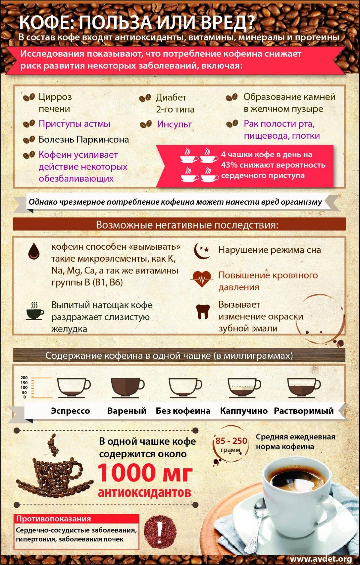 Пить ли кофе? (14 фактов, кому полезно, а кому вредно)