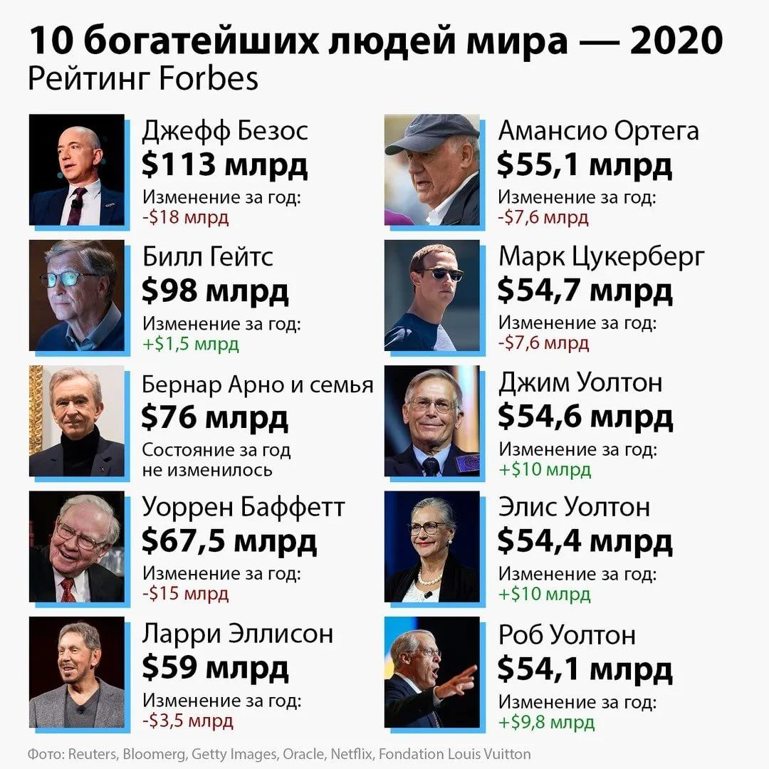 4 самых богатых бодибилдера России — кто они и на чем зарабатывают?