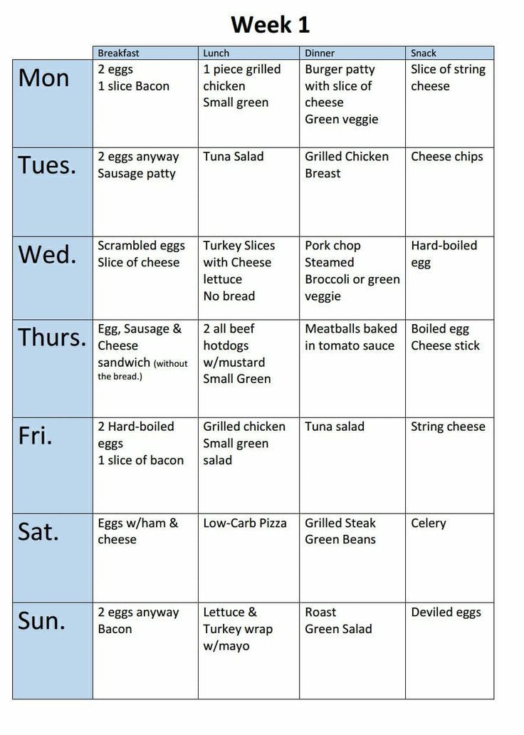 Кето-диета - отзывы и результаты, меню на неделю и фото похудевших
