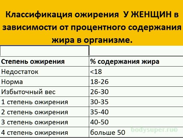 О норме процента жира в организме мужчины: при каких показателях виден пресс