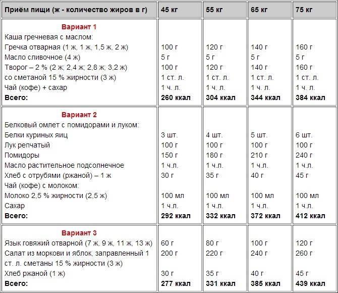 Правильное питание для набора мышечной массы: 7 рекомендаций от экспертов | promusculus.ru