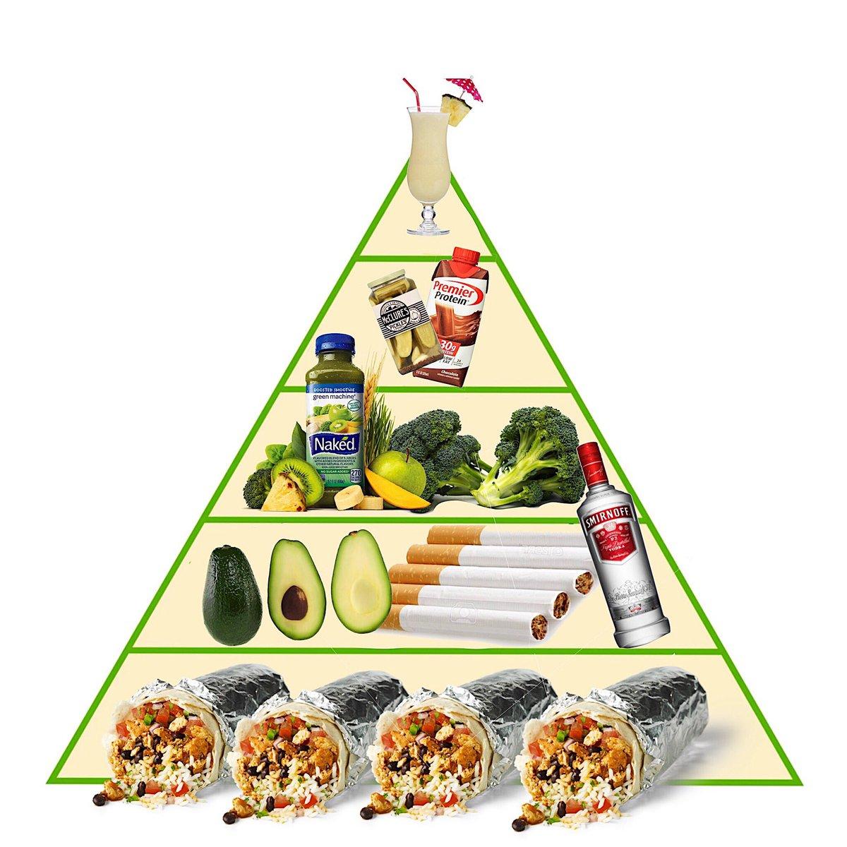 Вегетарианская пищевая пирамида: польза, вред, продукты   food and health