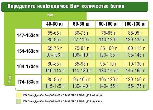 Суточная норма потребления жиров, белков и углеводов