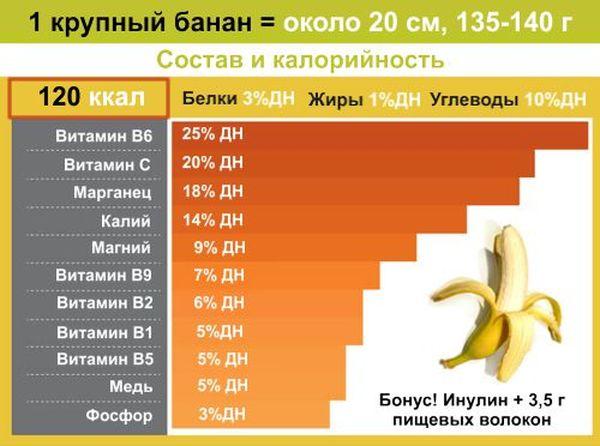 Польза и вред бананов для мужчин и женщин, действие бананов на организм человека