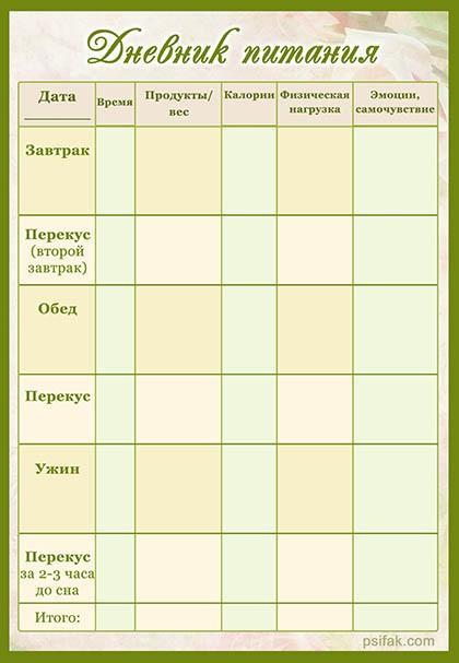 Как вести дневник питания: современные методы ведения пищевого дневника