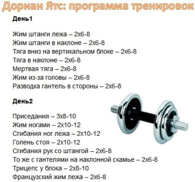 Примеры четырёхдневных сплитов + тренировочная программа.