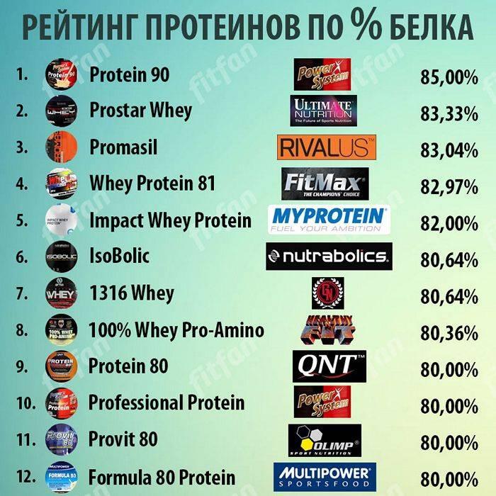 Как выбрать протеин + рейтинг лучших производителей