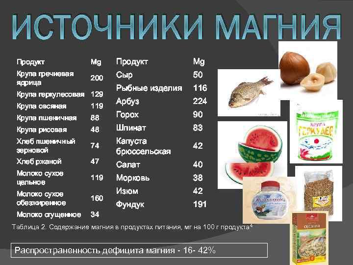Продукты, богатые магнием (таблица)