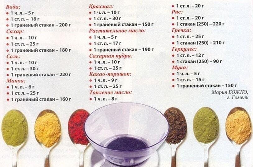 10 грамм сахара - это сколько ложек столовых, чайных?