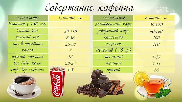 Кофе и чай: вред и польза | food and health