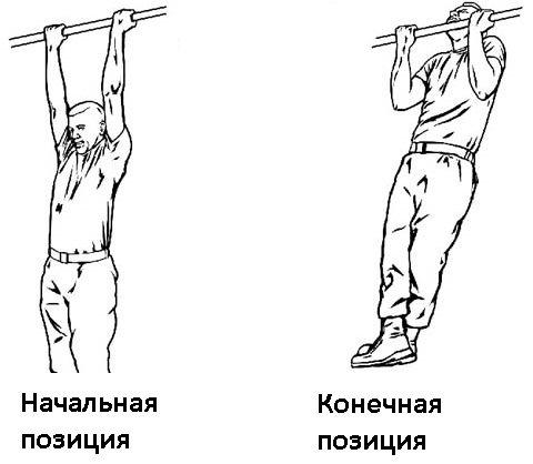 Упражнения на турнике для позвоночника: как правильно висеть? польза виса и растяжки на турнике