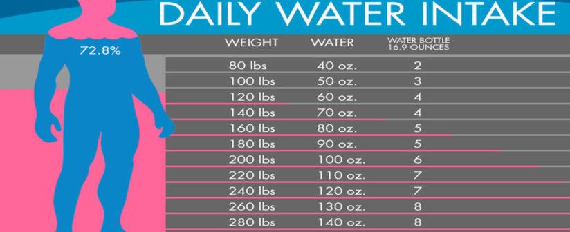 Сколько нужно пить воды: миф о 8 стаканах и другие заблуждения