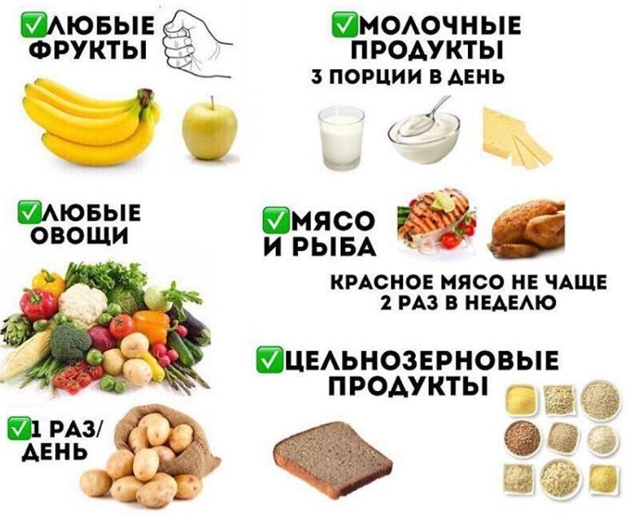 Питание на диете: какие продукты надо есть, чтобы похудеть