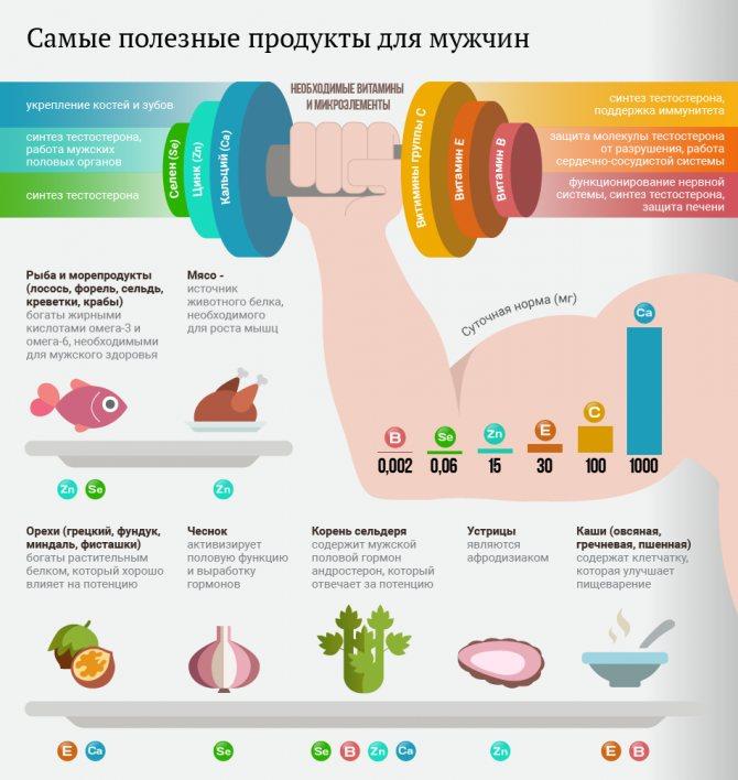 Диета для веганов для похудения — похудение