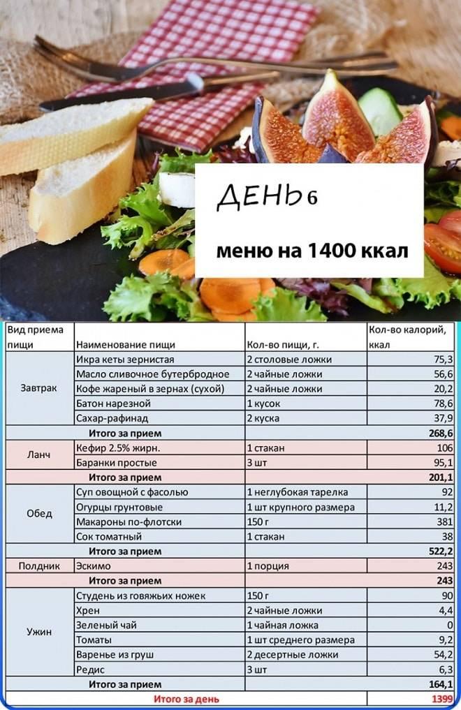 Диета 1200 калорий в день для похудения - рацион правильного питания, продукты и пример меню