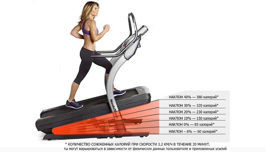 Как похудеть на беговой дорожке - правила, отзывы, советы
