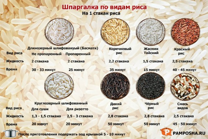 Полезен ли белый рис? польза и вред для организма | пища это лекарство
