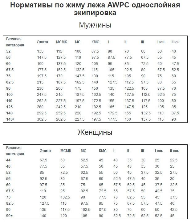 Жим лёжа: программы тренировок для увеличения силы | rulebody.ru — правила тела