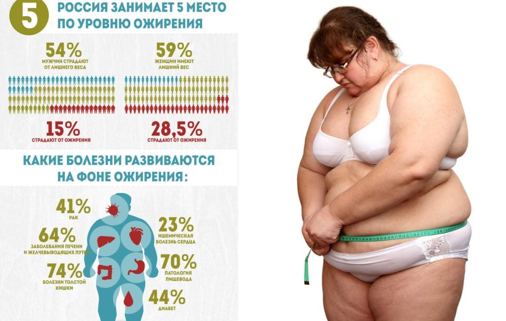 Последствия избыточного веса и ожирения могут быть смертельными!