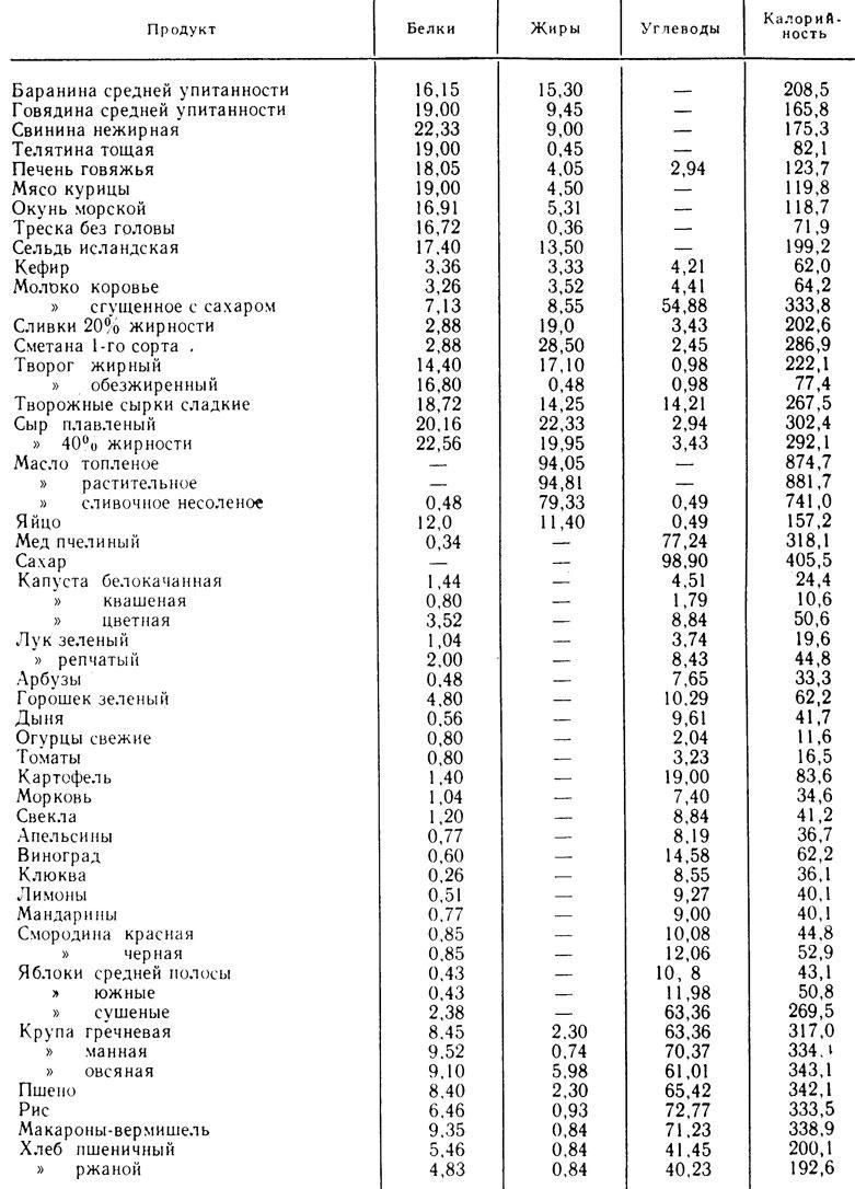 Таблица калорийности готовых блюд и продуктов для похудения на 100 грамм: как правильно рассчитать калорийность готового блюда по ингредиентам, коридор калорийности по борменталю и скачать полную таблицу калорийности готовых блюд бесплатно