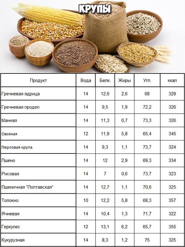 Питание для набора мышечной массы для мужчин