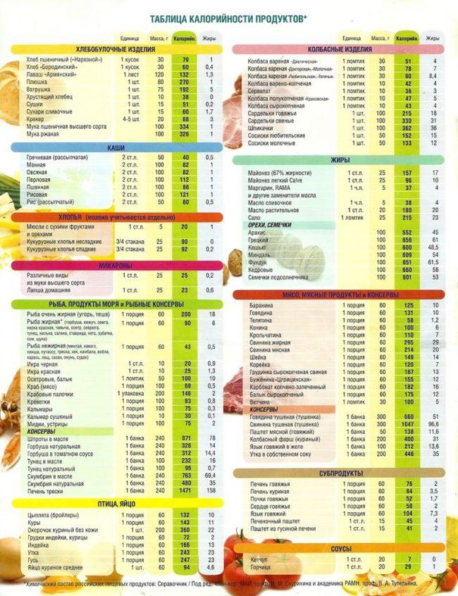 Таблица калорийности продуктов на 100 грамм полная версия