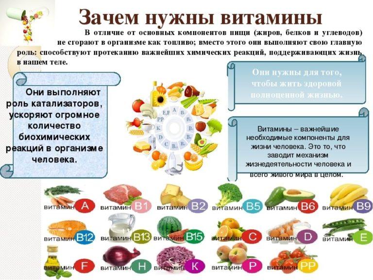 20 лучших витаминов - рейтинг 2020