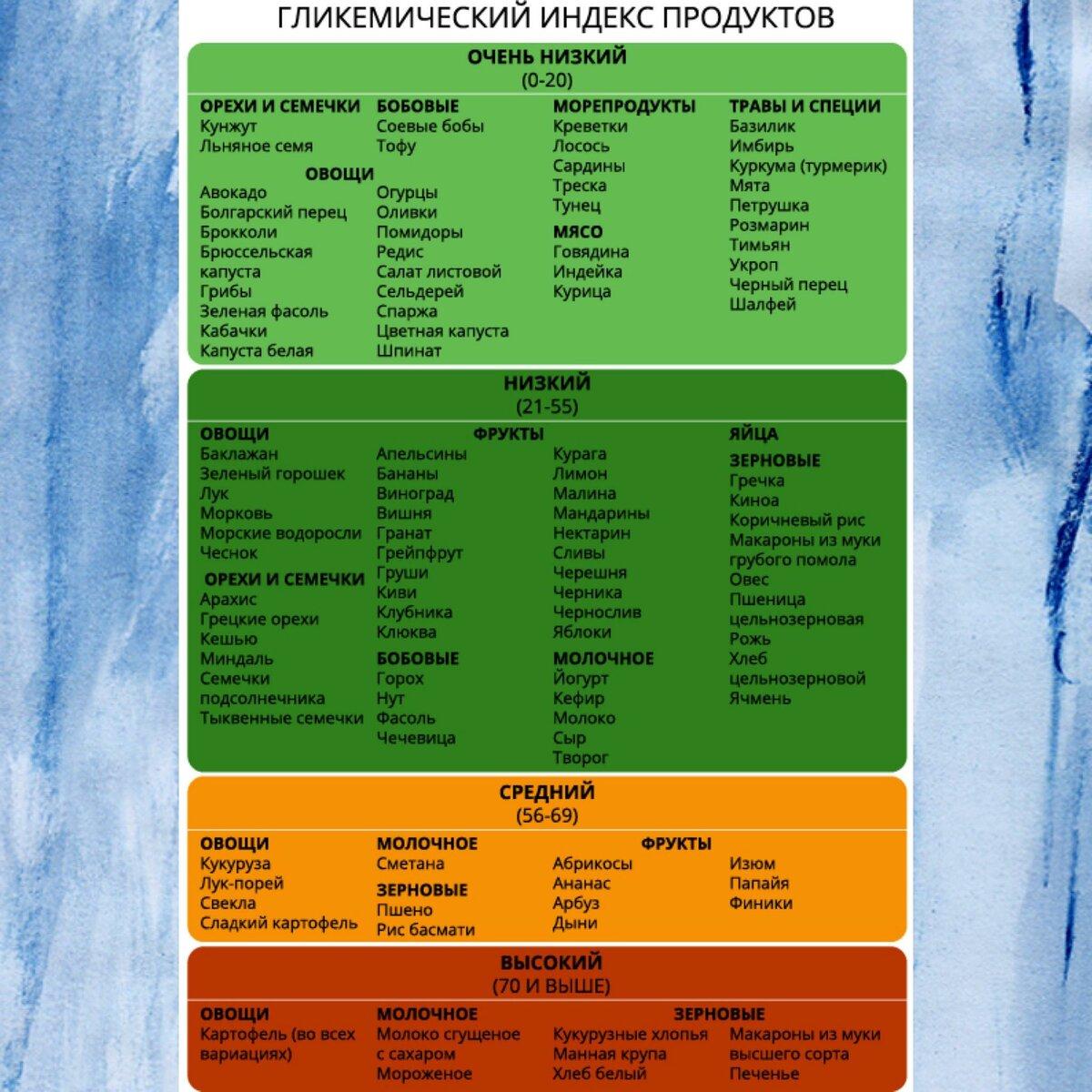 Гликемический индекс продуктов (полная таблица)