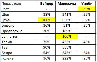 Пропорции в бодибилдинге таблица для мужчин
