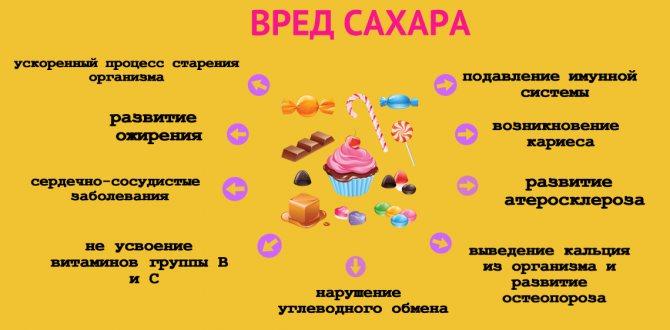 Сахар: польза и вред, состав, сколько сахара можно употреблять в день
