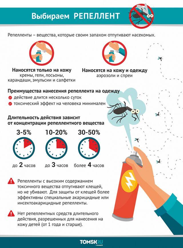 Какая группа крови вкуснее для комаров?