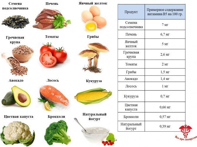 Таблица витаминов и микроэлементов (дневная норма, витамины в продуктах)