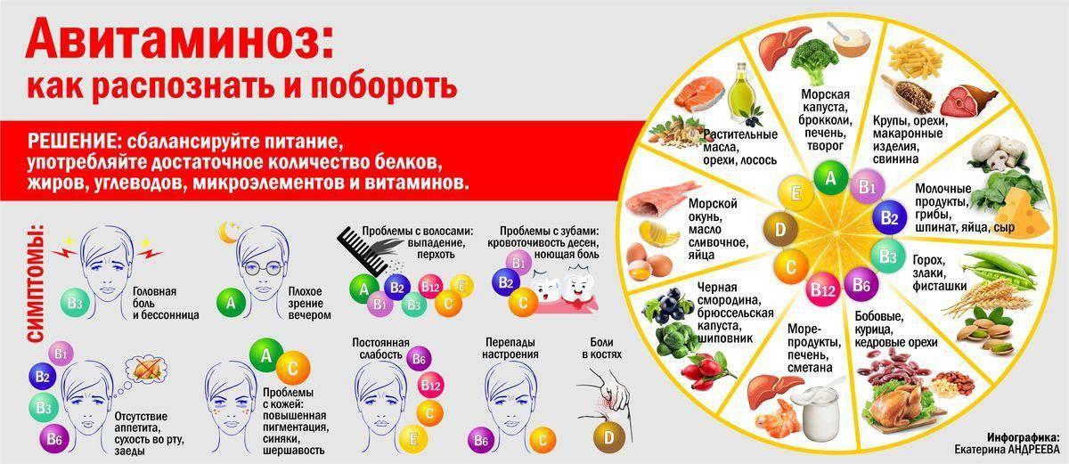 Как часто можно пить витамины?