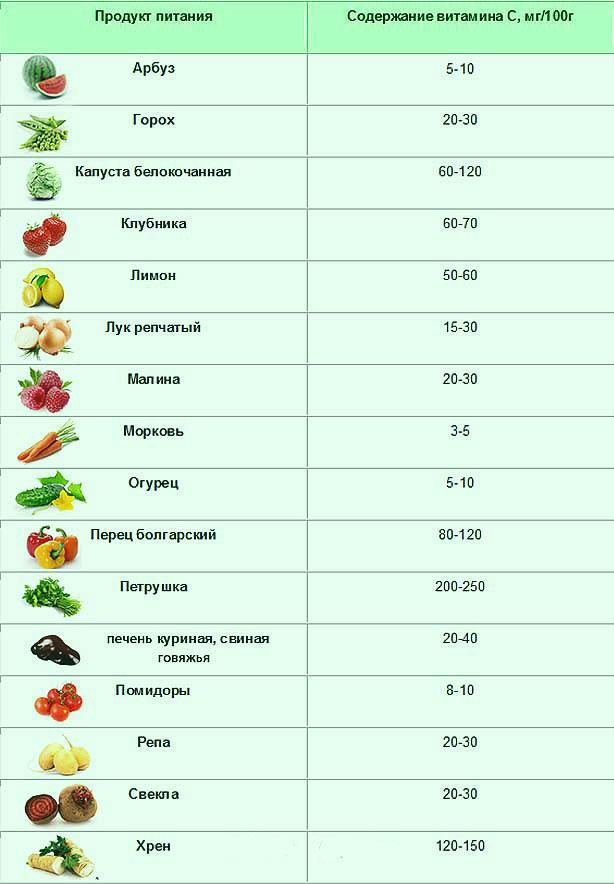 Витамин а – в каких продуктах содержится? – таблица и количество, список