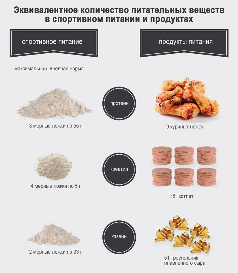 В чем разница между сывороточным протеином и казеином?