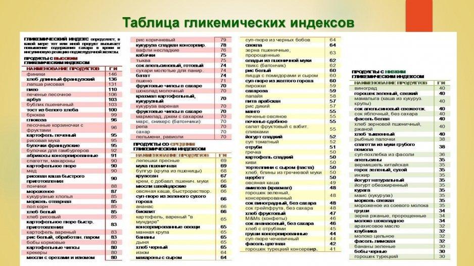 Гликемический индекс в продуктах: как определить?