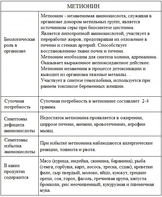 Бета-аланин в спорте и бодибилднге: для чего нужен, насколько эффективен и как принимать? научные факты | promusculus.ru