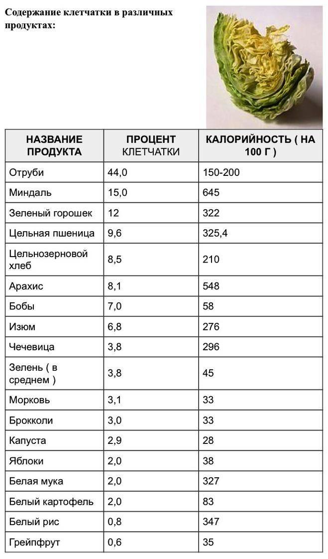 Продукты, богатые клетчаткой: составили полный список
