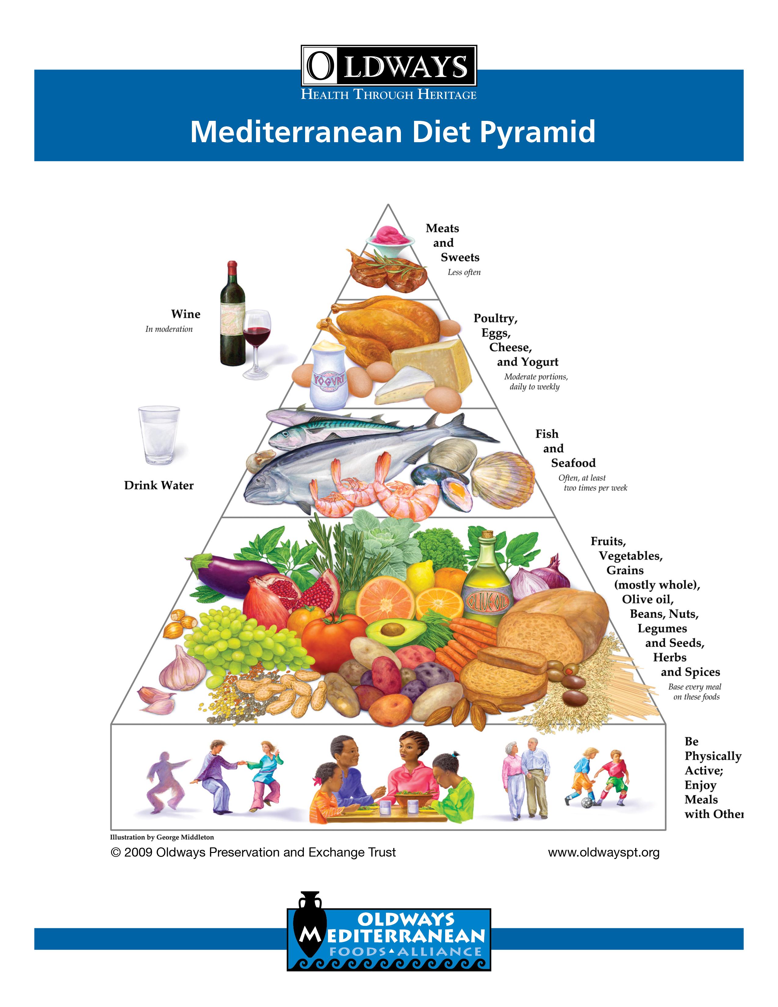 Средиземноморская диета: меню на неделю, рецепты на каждый день для похудения, отзывы, список продуктов для блюд