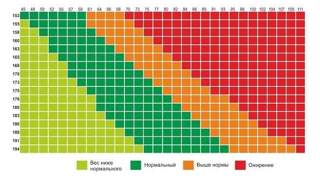 Расчет идеального веса по индексу кетле: по возрасту, массе тела и росту - allslim.ru